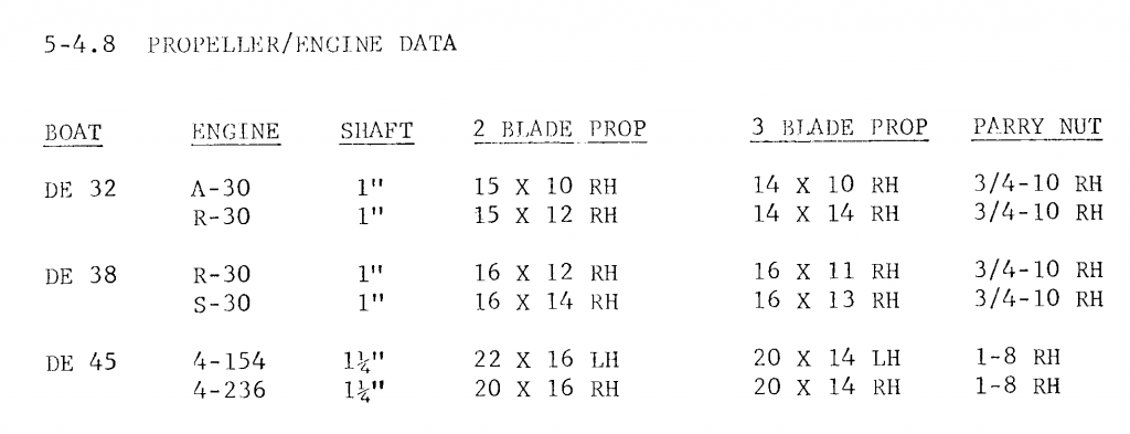propsize table